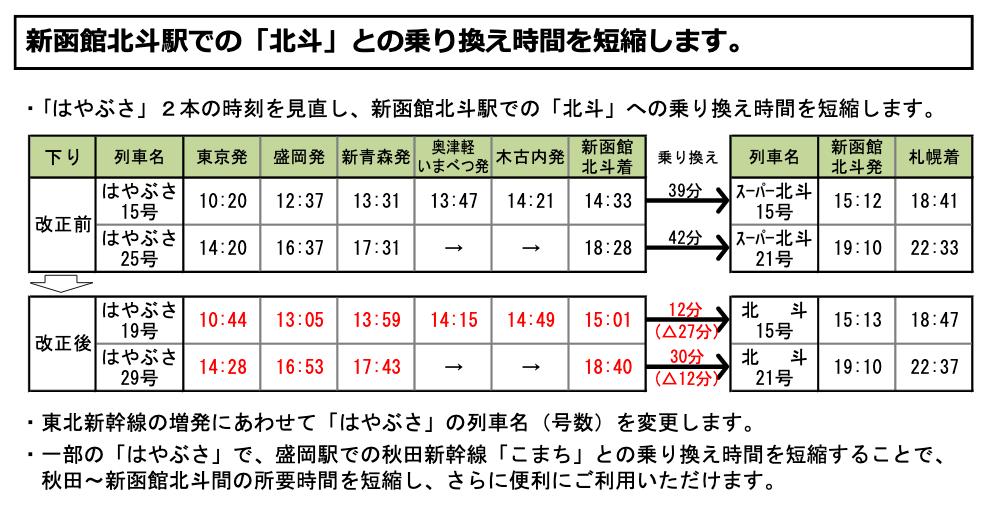 新函館北斗での乗り換え時間短縮列車(JR北海道プレスリリースより引用)