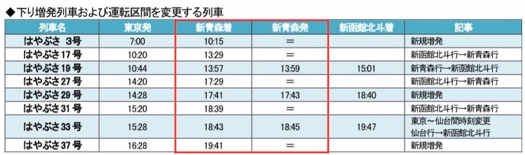 東北新幹線2020春下り増発列車・運転区間変更列車(秋田支社プレスリリースより引用)