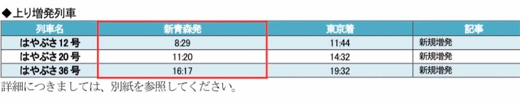 東北新幹線2020春上り増発列車・運転区間変更列車(秋田支社プレスリリースより引用)