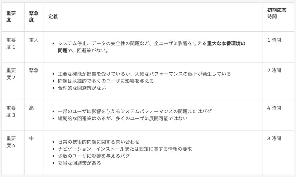 f:id:tyoshikawa1106:20180812172759p:plain