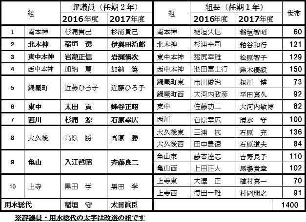 評議員・用水総代・組長の一覧表
