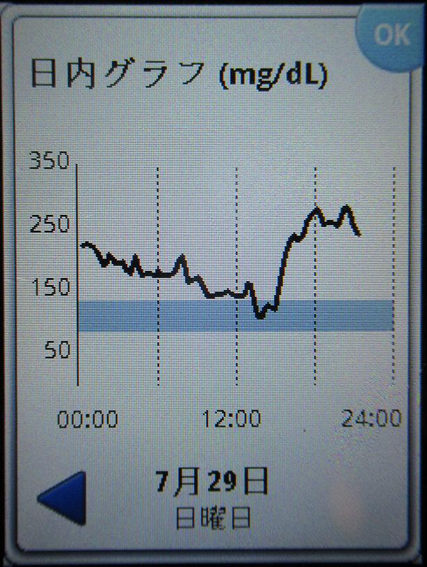 f:id:type1diabetes:20180729215444j:plain