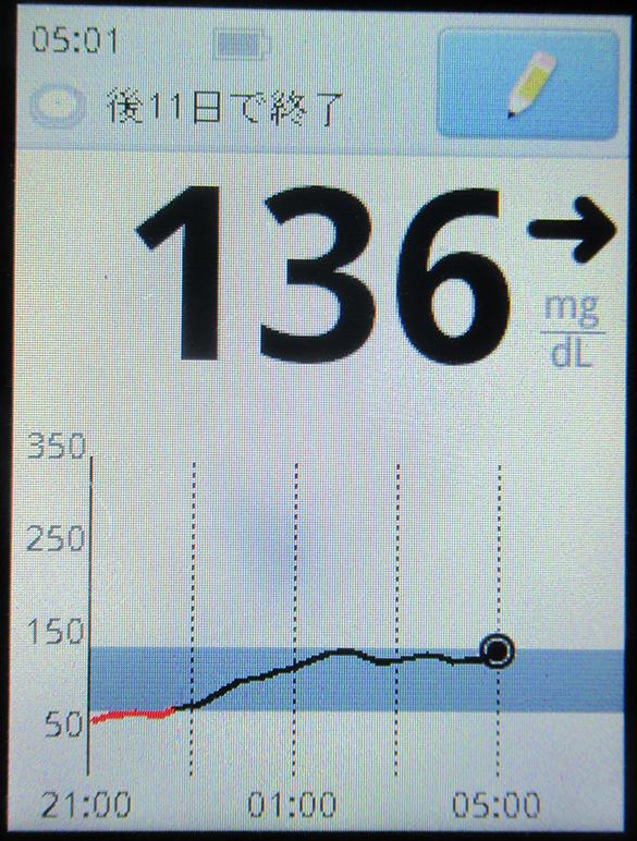 f:id:type1diabetes:20190621104740j:plain