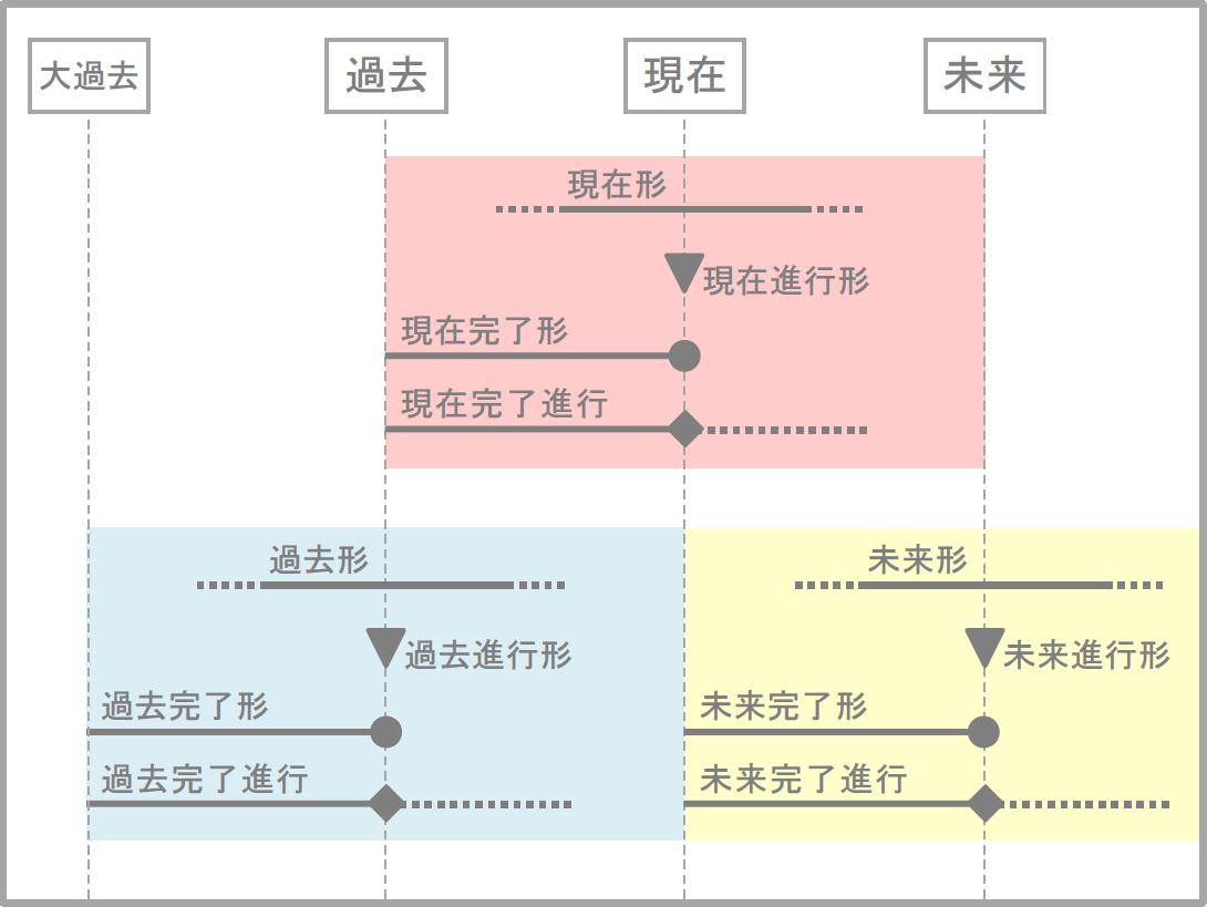 時制イメージ図