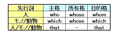 f:id:tyugaku-eigo:20201006094639j:plain