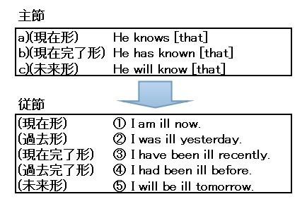 時制の一致 主節と従節の関係