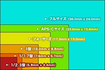 カメラ センサーサイズ