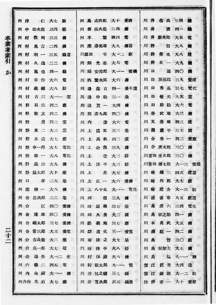京高等工業学校一覧「卒業者索引」T13-14
