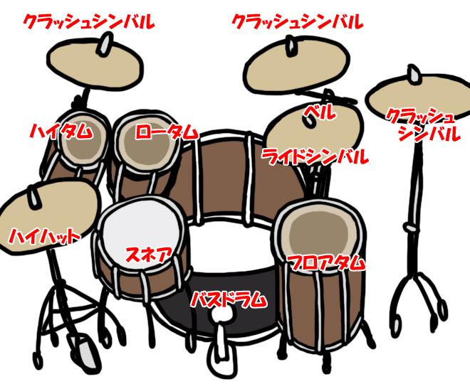 ドラムパーツの名前