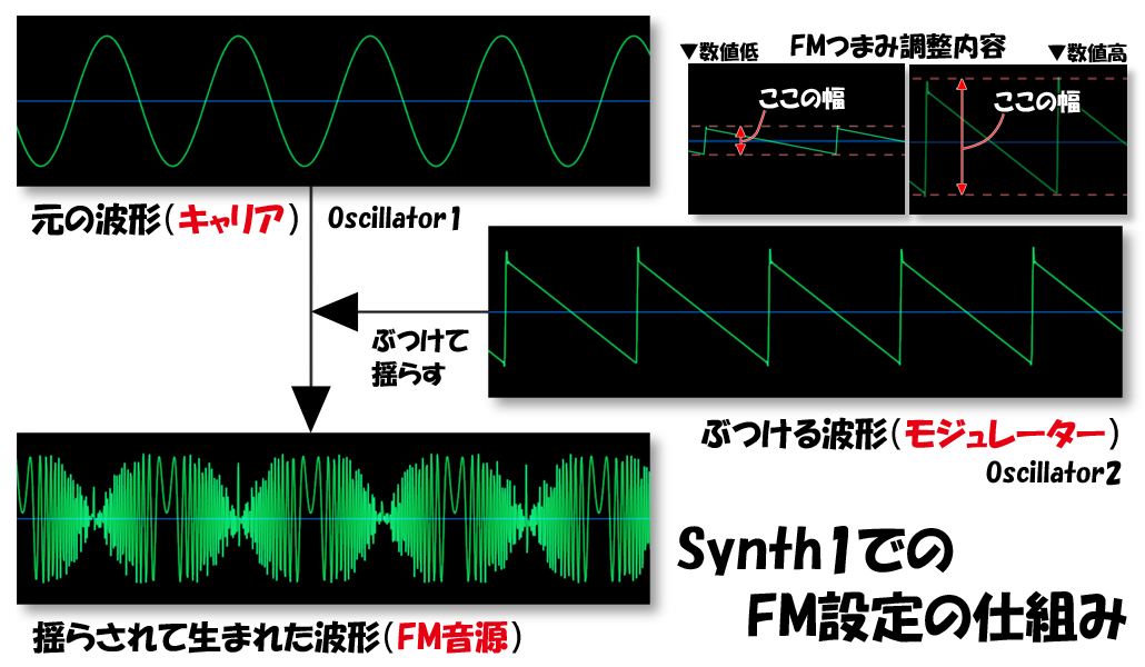 FMの説明