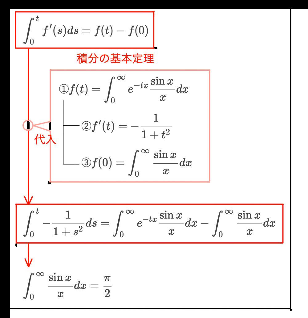 関数 シンク
