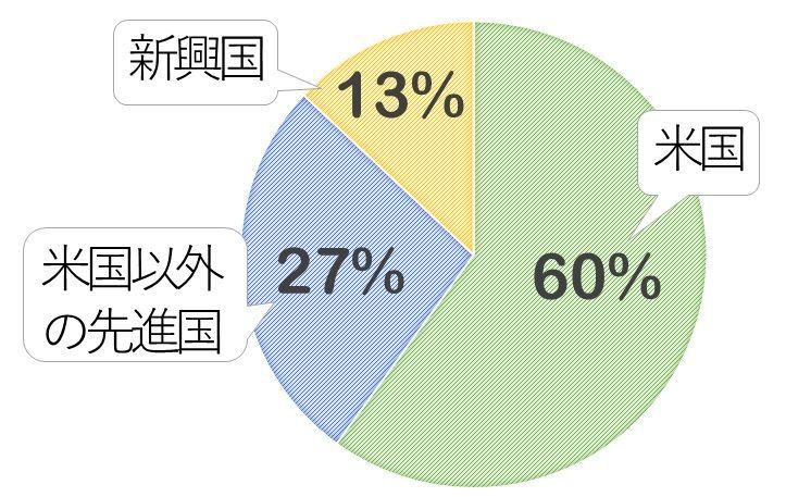「eMAXIS Slim 全世界株式(除く日本)」の投資先イメージ
