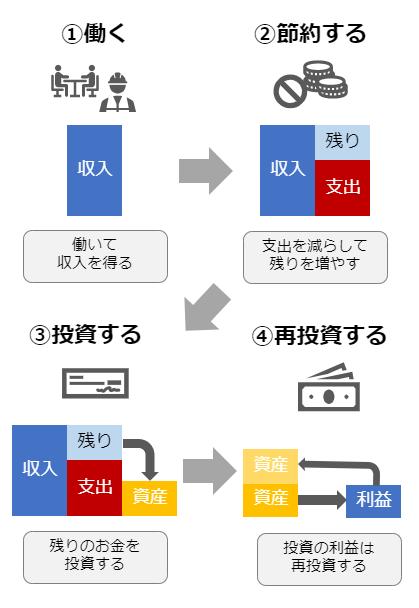 f:id:udedako_kaeru:20190521224439p:plain