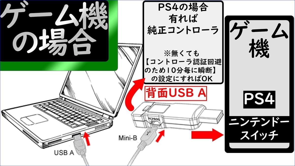 ゲーム機の場合の【Titan One】接続図