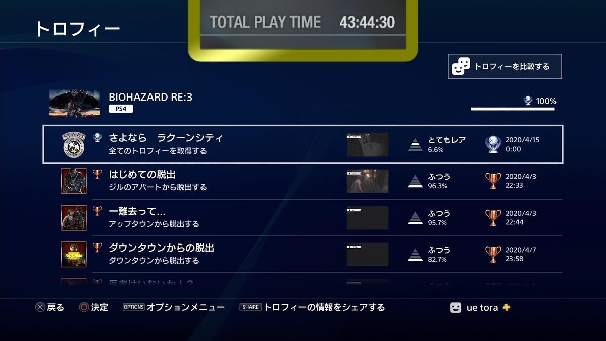PS4版【バイオハザードRE:3】トロコン(トロフィーコンプリート)