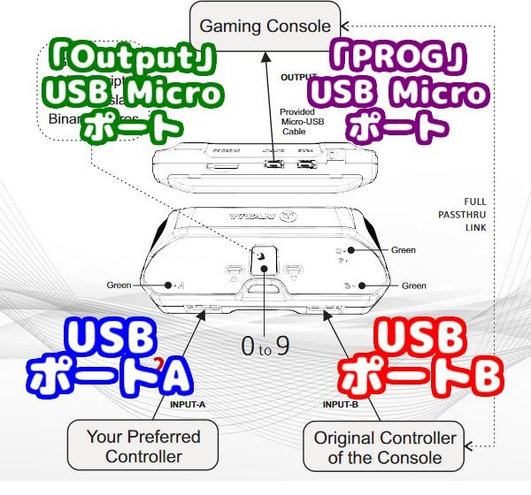 PS5対応コンバーター「Titan Two」の4種類のUSBポートの解説