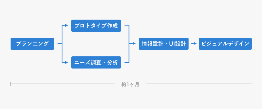 f:id:ueda1023:20171115184029p:plain