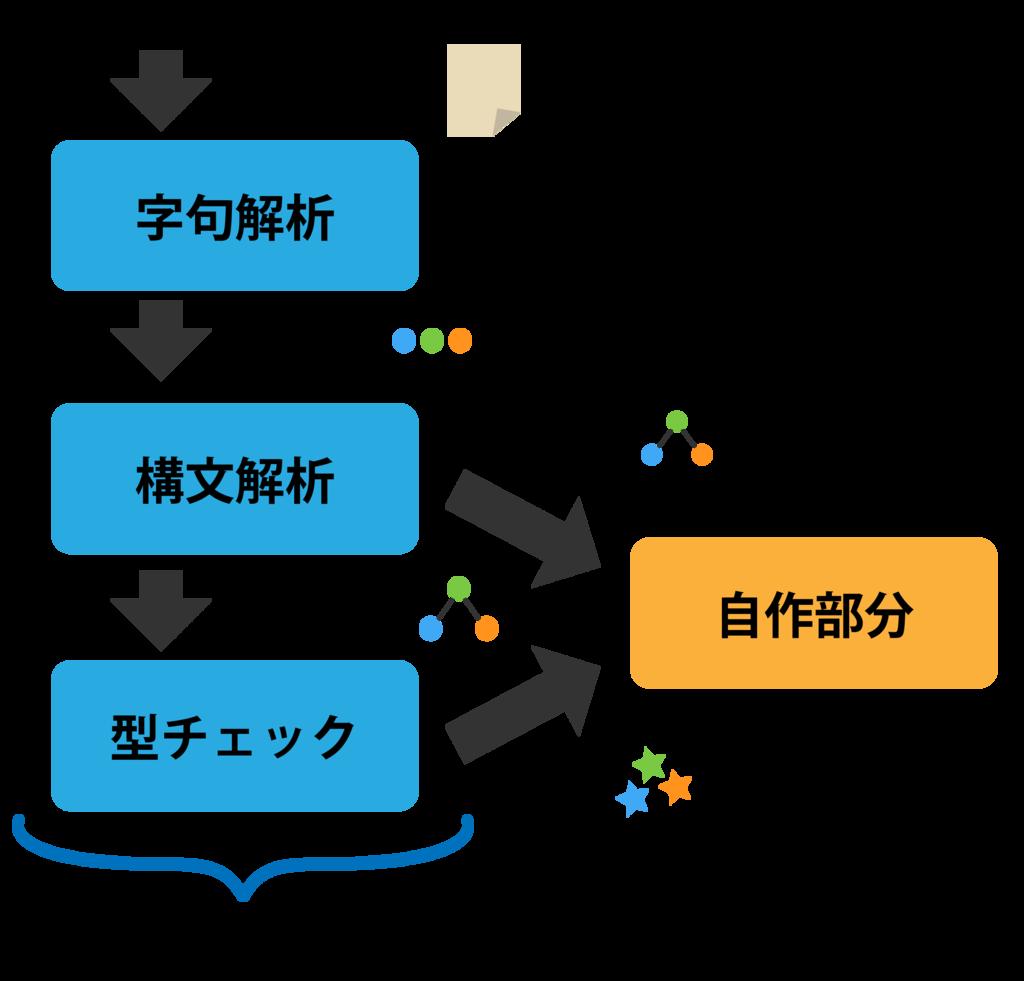 f:id:uedatakuya275:20181214185312p:plain:w400