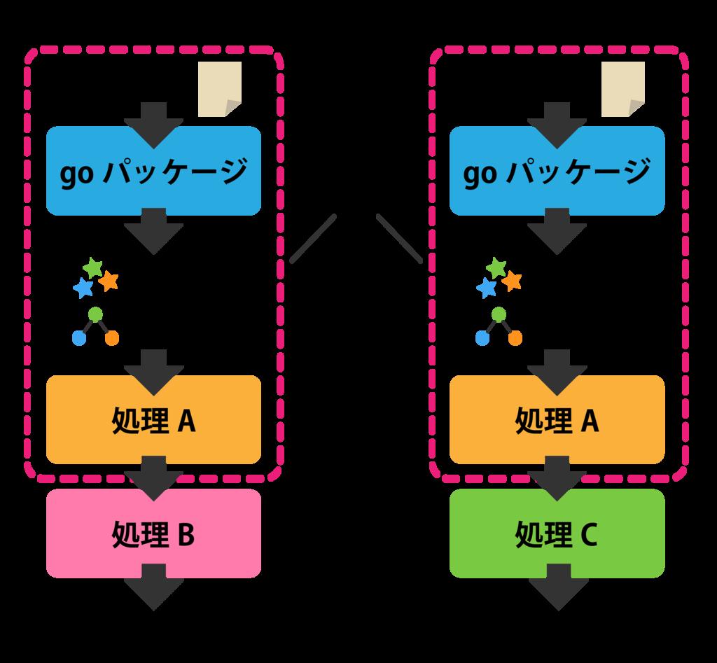 f:id:uedatakuya275:20181214190003p:plain:w400