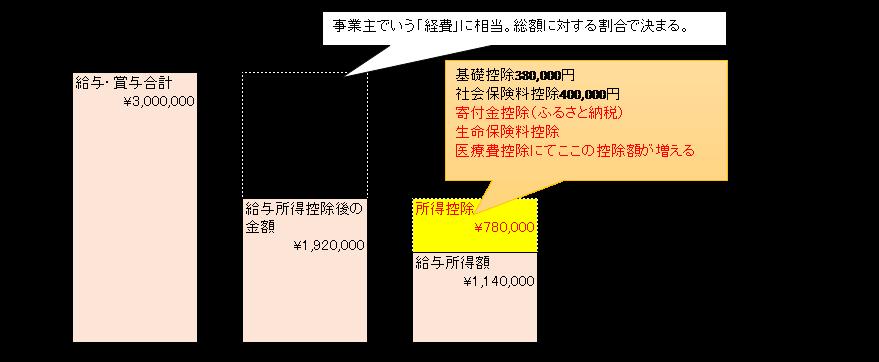 所得税額の決定 仕組み