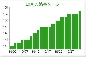 f:id:uenoshuichi:20111101063757j:image
