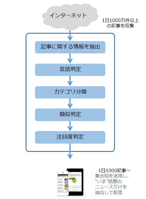 f:id:uenoyou111:20180507165038p:plain