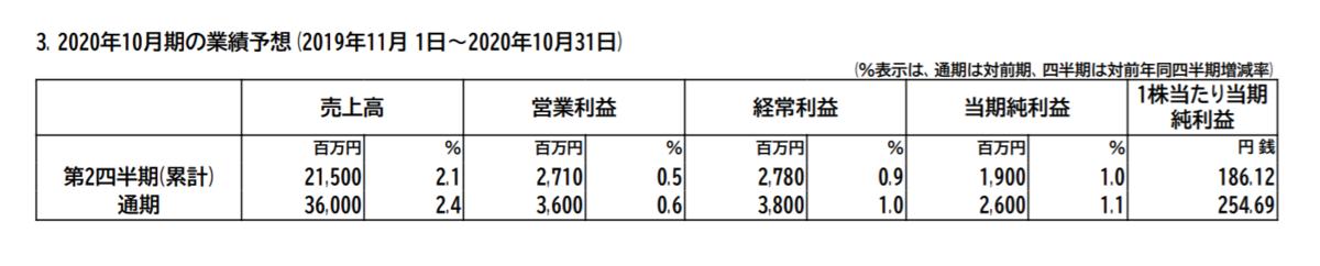 f:id:uesugijoh:20200112214841p:plain