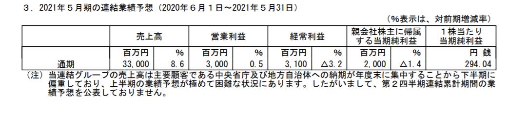 f:id:uesugijoh:20200712141840p:plain