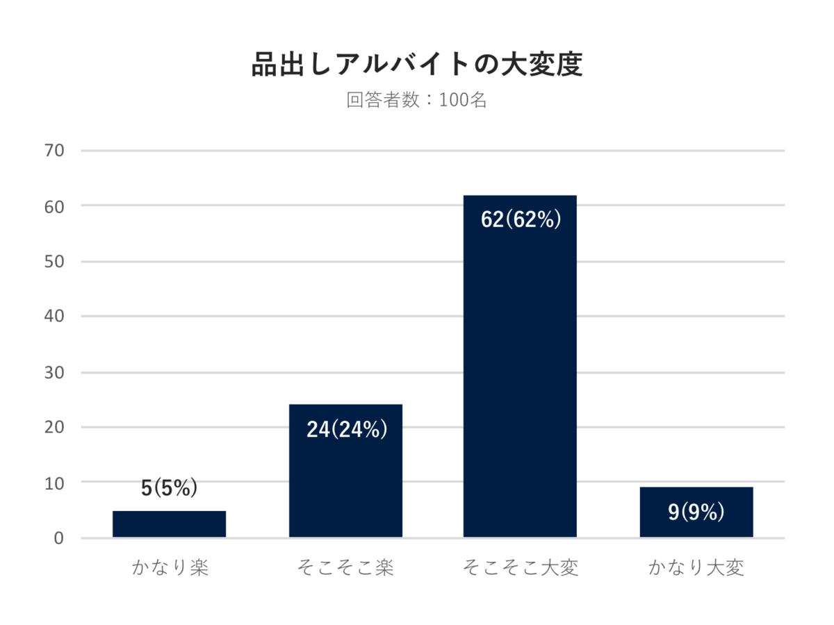 f:id:uh-takumi-miyata:20200619194622p:plain