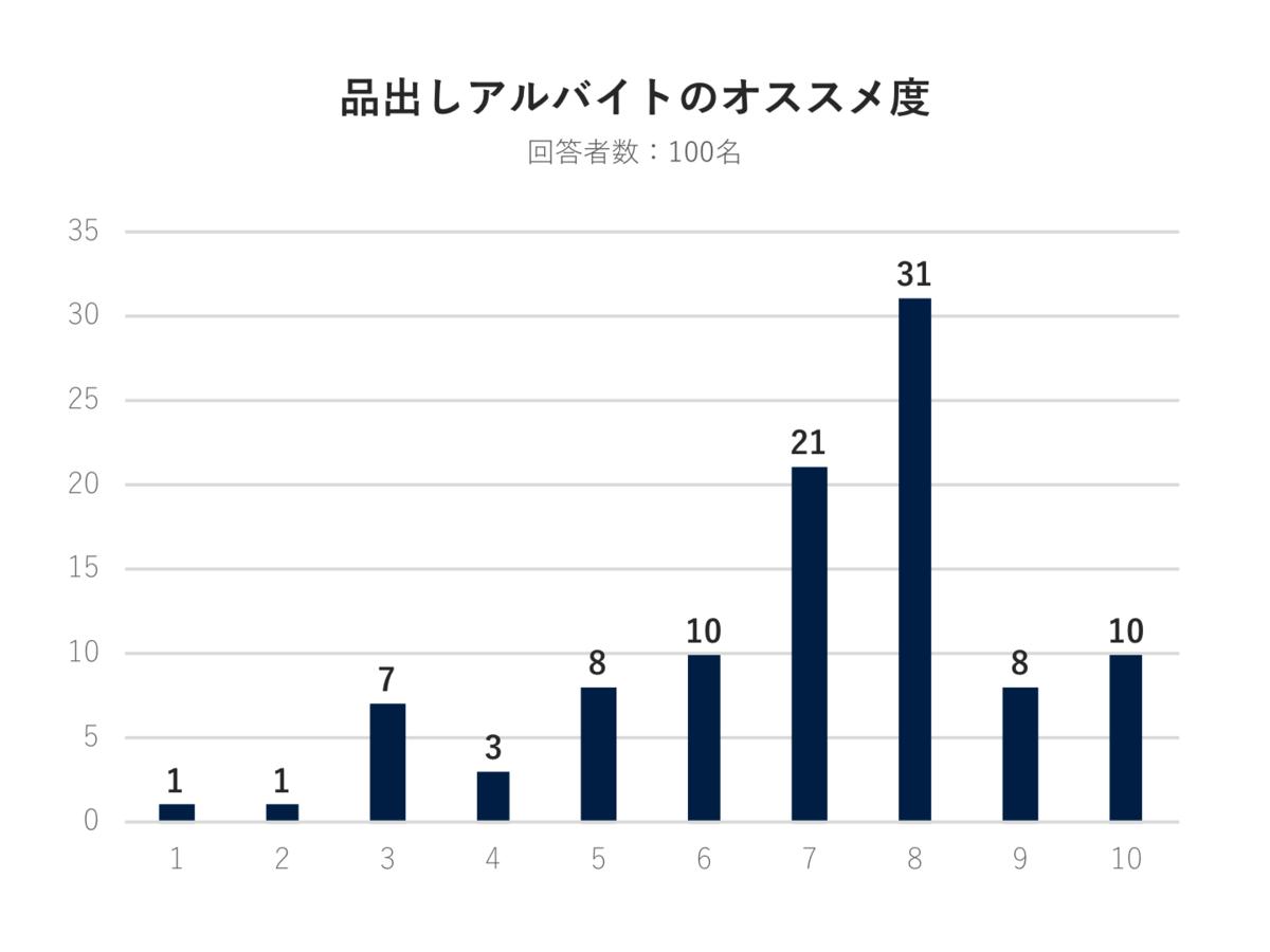 f:id:uh-takumi-miyata:20200704203113p:plain