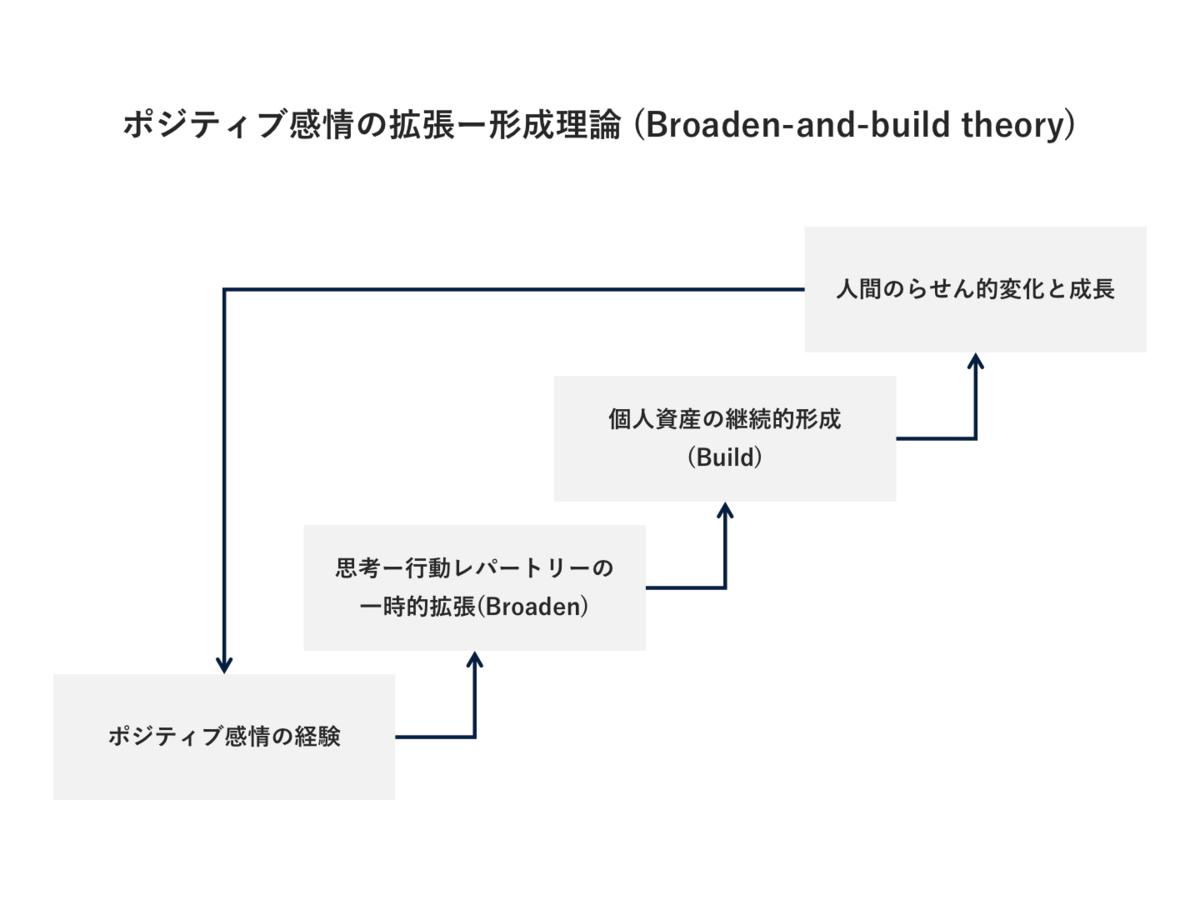 f:id:uh-takumi-miyata:20200926220610p:plain