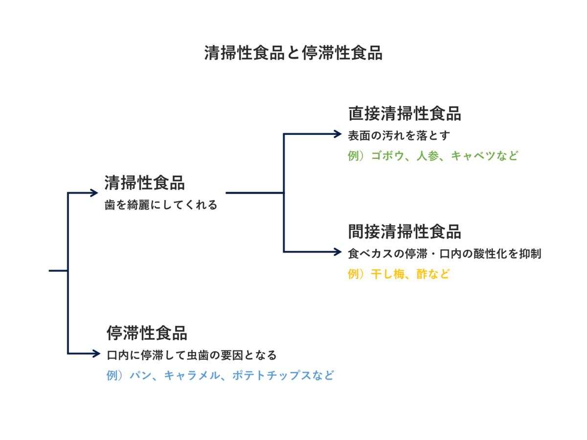 f:id:uh-takumi-miyata:20201113215554p:plain