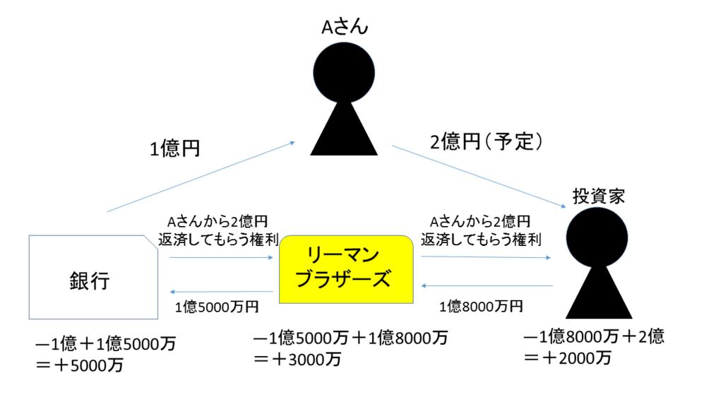 f:id:uhouho-golira:20180215164617p:plain