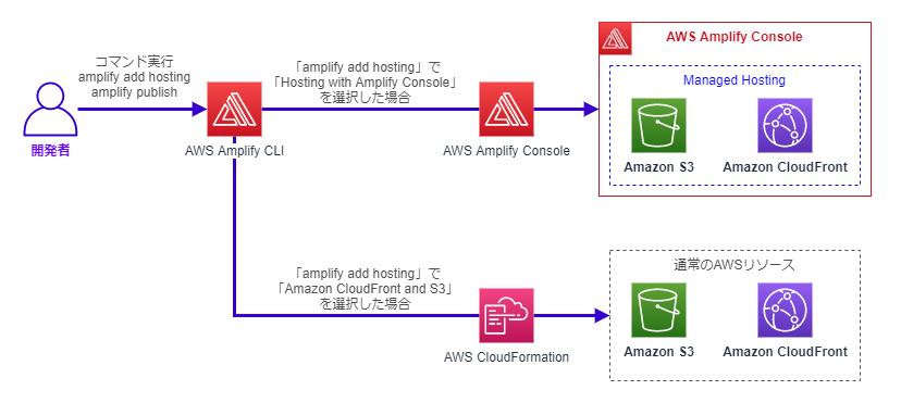 Amplify CLIのamplify add hostingコマンドで構築できるホスティング環境