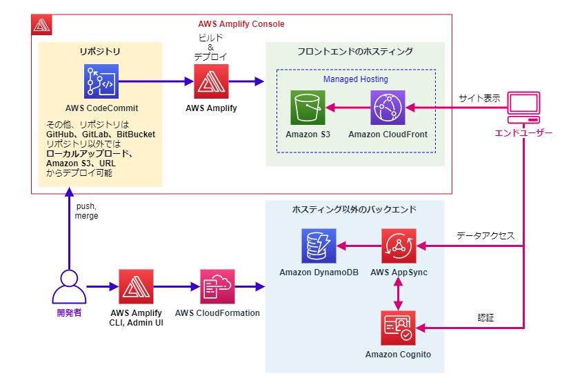 Amplify(Console、CLI、Admin UI)によるアーキテクチャ例とエンドユーザーアクセス