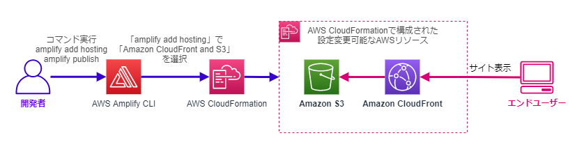 Amplify CLIによるS3+CloudFrontの構成とエンドユーザーアクセス