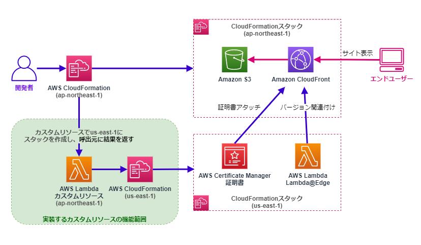 Lambdaカスタムリソースによる別リージョンへのCloudformationスタックデプロイと関連付けの例