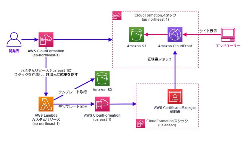 Lambdaカスタムリソースによる別リージョンへのACM証明書作成スタックデプロイと関連付けの例