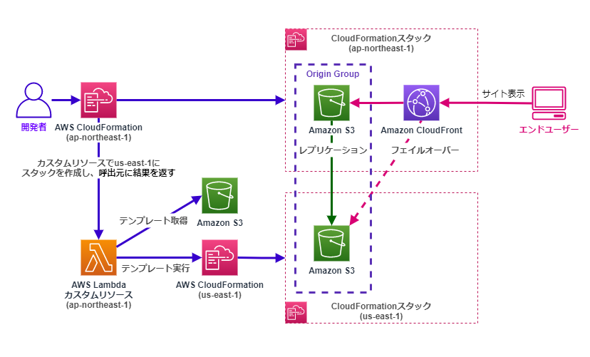 Lambdaカスタムリソースによる別リージョンへのセカンダリS3バケット作成スタックデプロイと関連付けの例