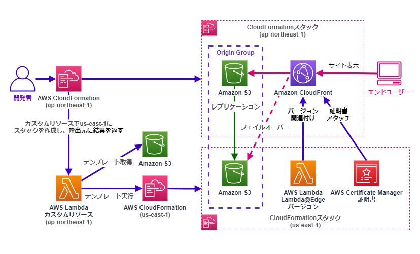 LambdaカスタムリソースによるSSL証明書・基本認証・フェイルオーバー構成のスタックデプロイと関連付けの例