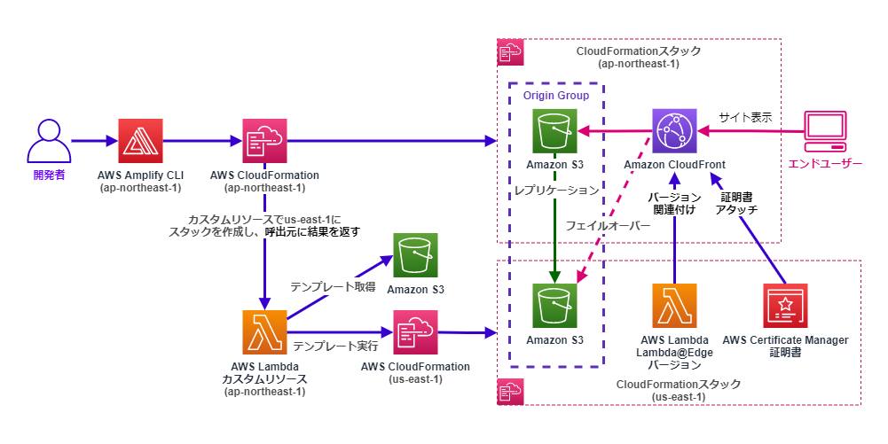 Amplify、Cloudformation、LambdaカスタムリソースによるSSL証明書・基本認証・フェイルオーバー構成のスタックデプロイと関連付けの例