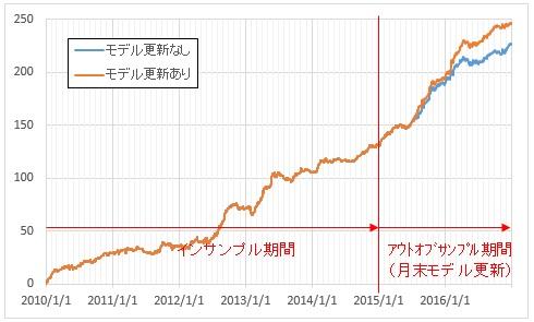f:id:uki-profit:20170911225903j:plain