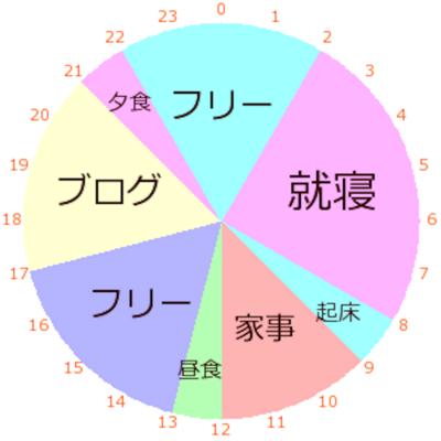 生活グラフ