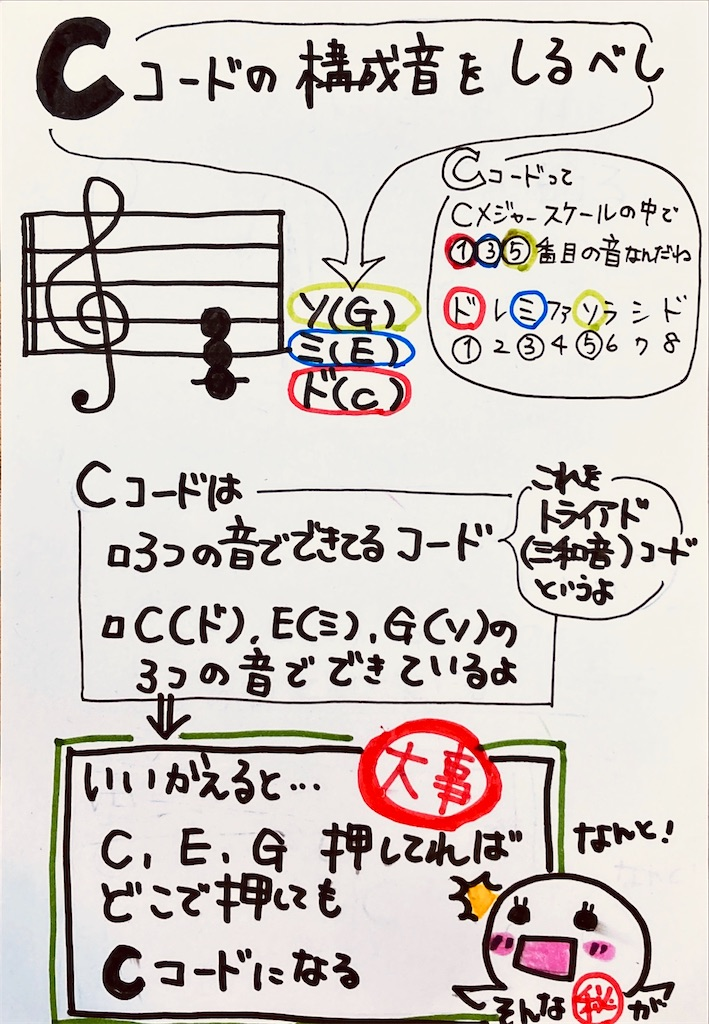 f:id:ukulelefun:20200605163605j:image