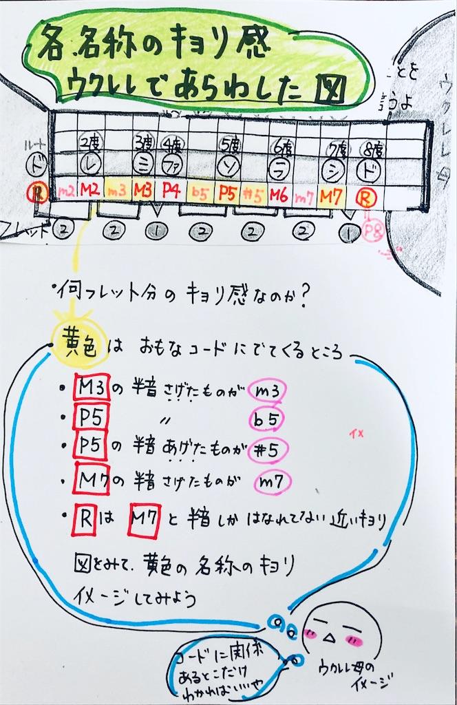 f:id:ukulelefun:20200609105735j:image