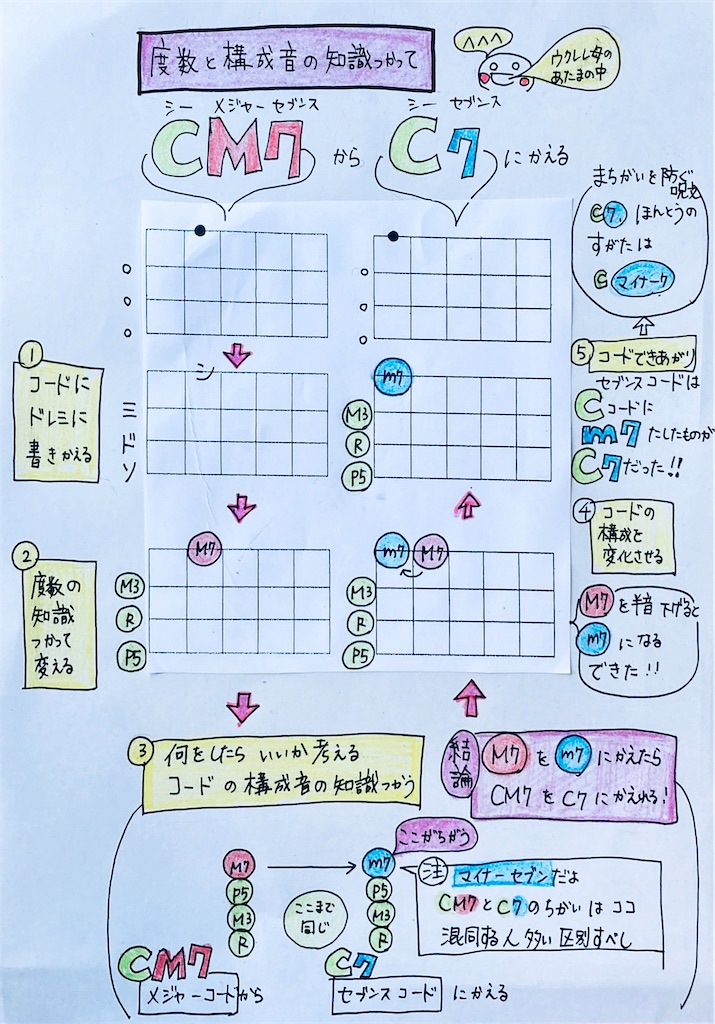 f:id:ukulelefun:20200610101146j:image