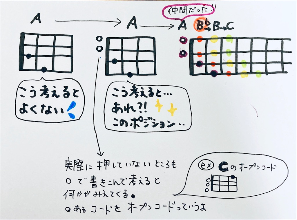f:id:ukulelefun:20200615212322j:image