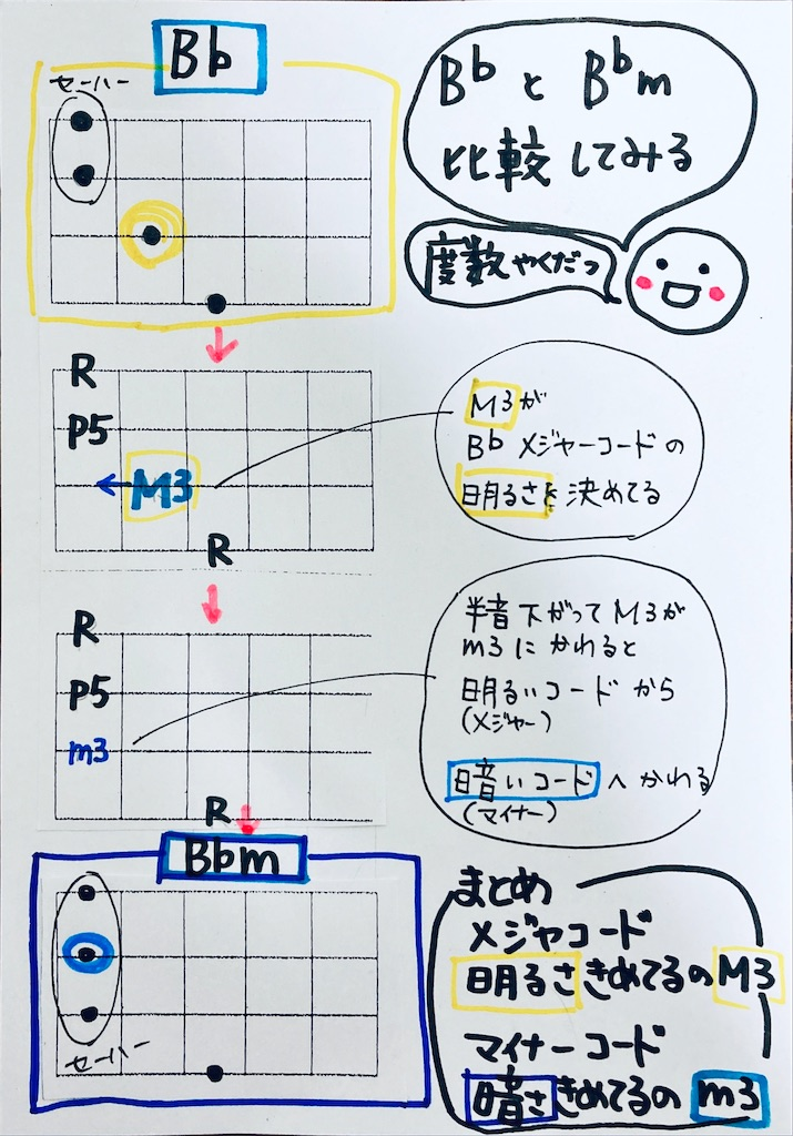 f:id:ukulelefun:20200619162802j:image