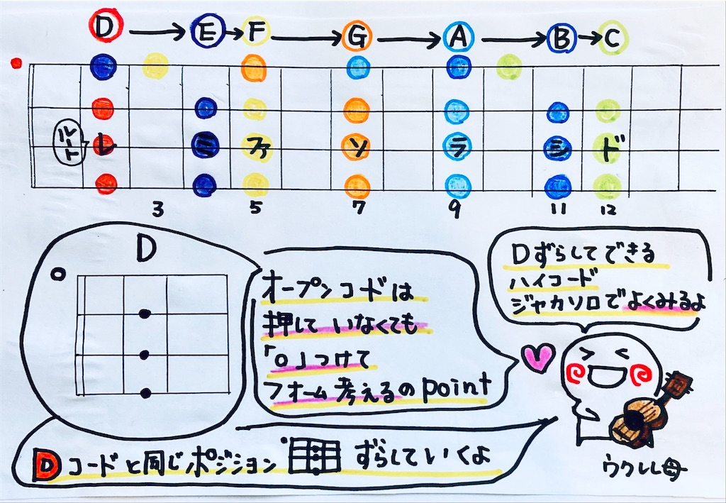 f:id:ukulelefun:20200623141221j:image