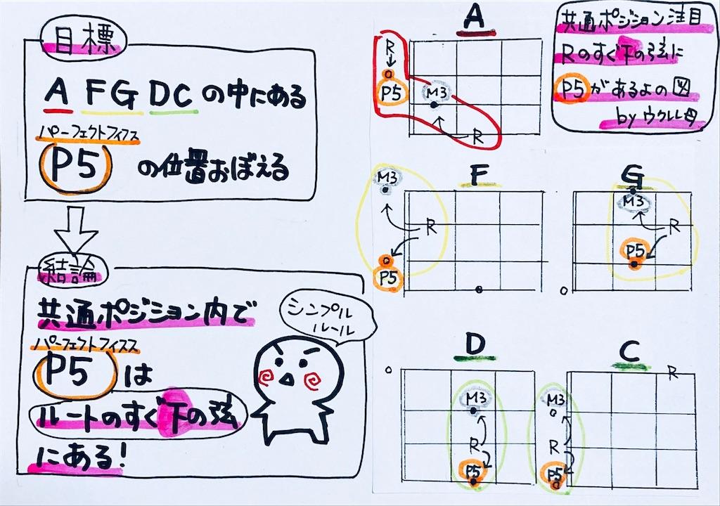 f:id:ukulelefun:20200701221150j:image